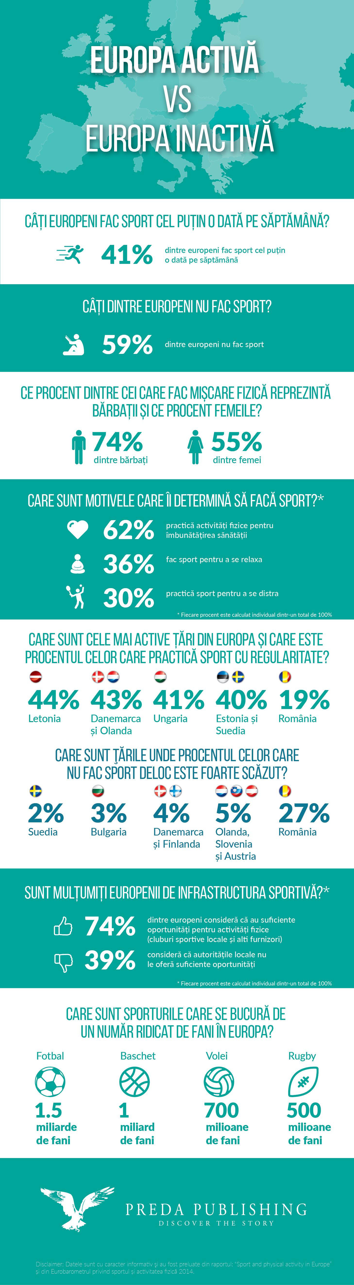 Europa activa vs Europa inactiva_infografic Preda Publishing
